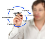 Supply Chain Infringers