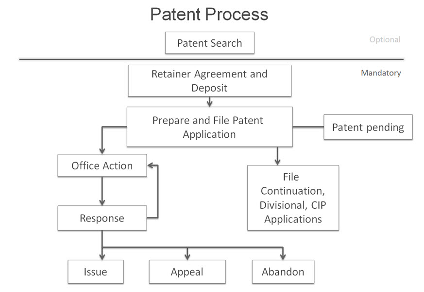 how to become a patent lawyer in canada