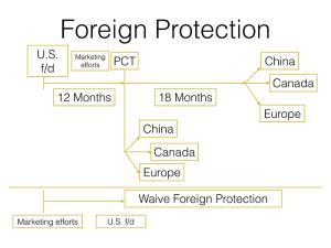 foreignpatentfiling