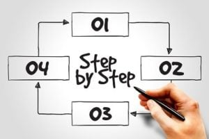 Ordered Combination of Steps