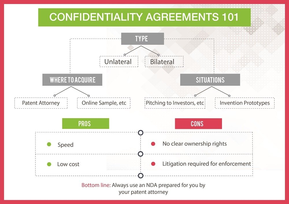 Confidentiality Agreement Overview