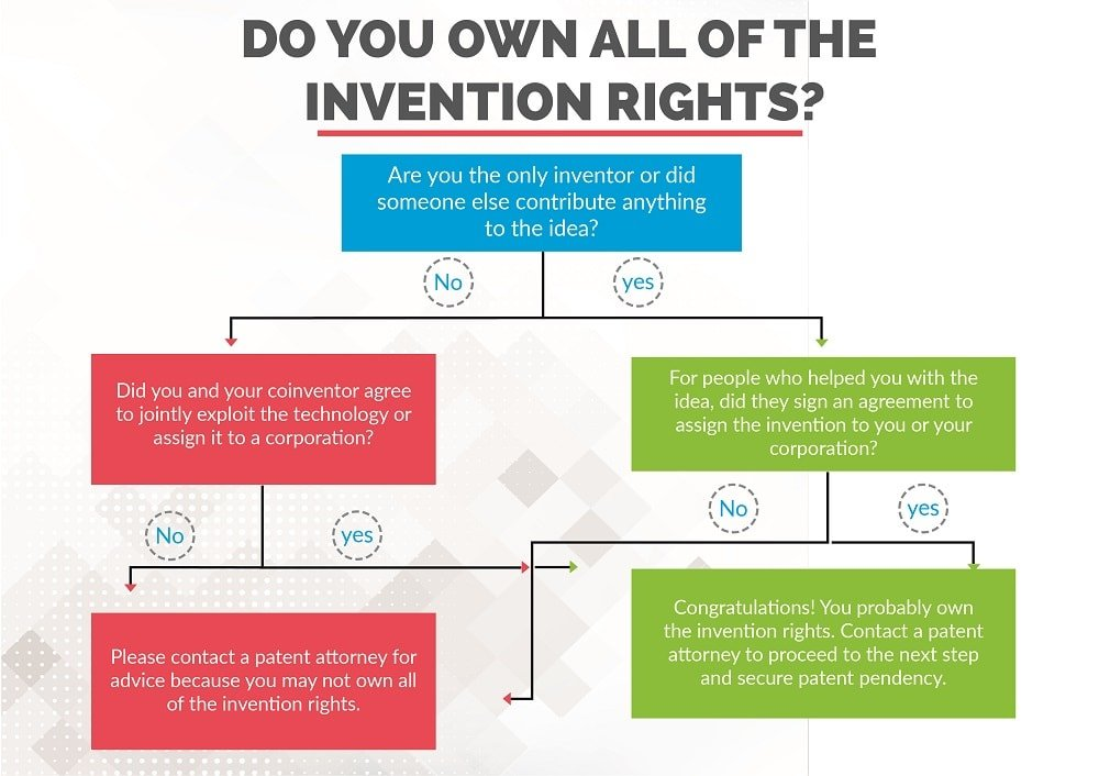 Flowchart Invention rights ownership
