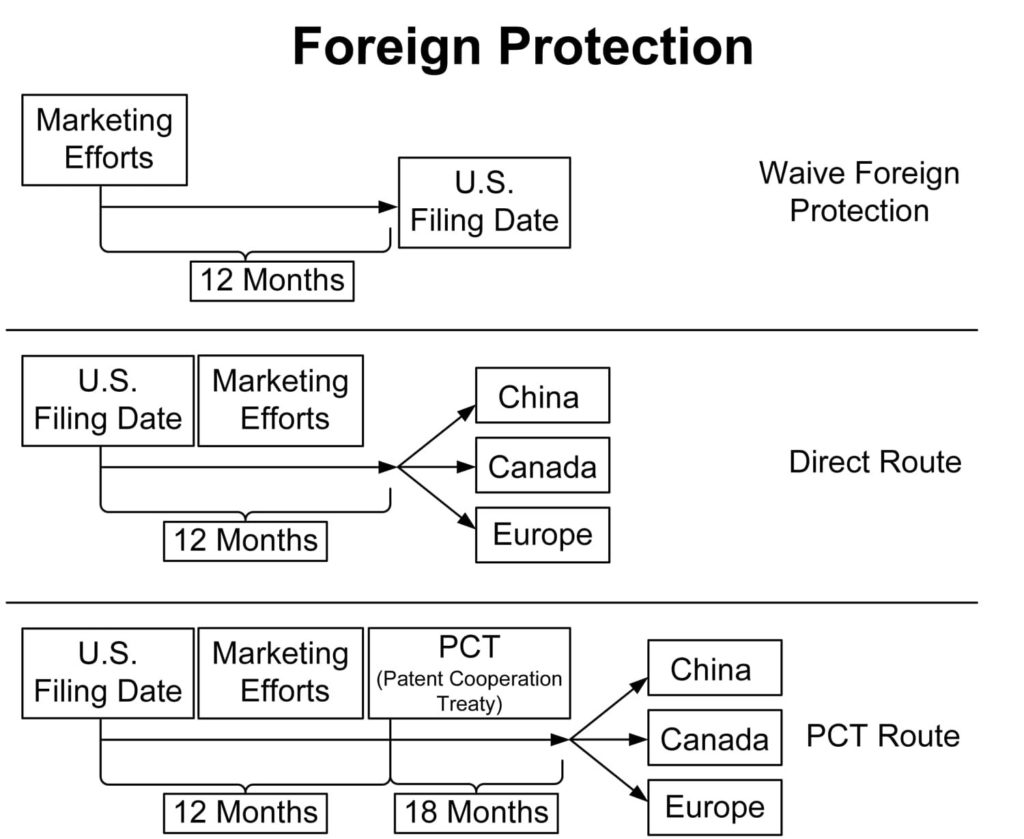 Worldwide patent protection