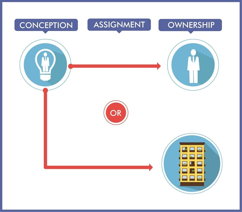 Ownership Invention Rights