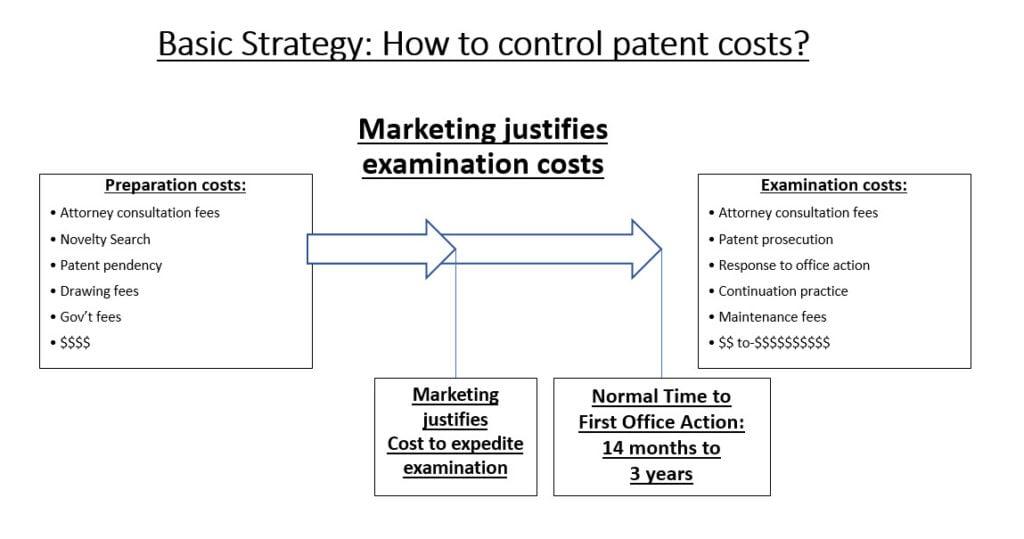 Patent Costs