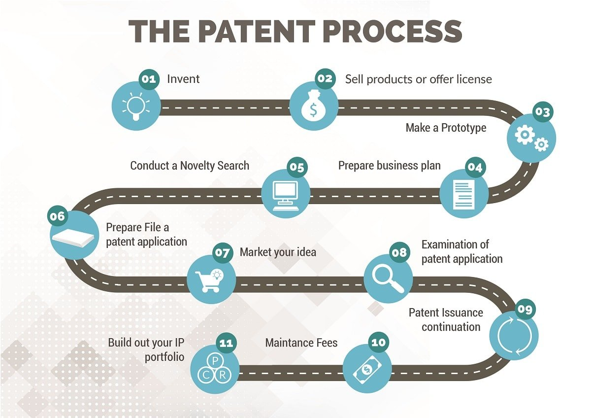 overall patent process steps from invention to patent granted patent