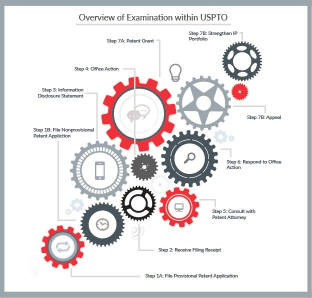 USPTO Examination Process