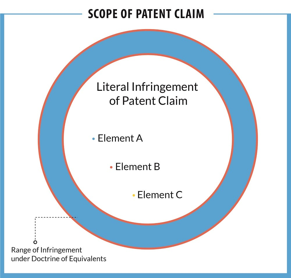 Basics of writing a patent claim for a patent application ...