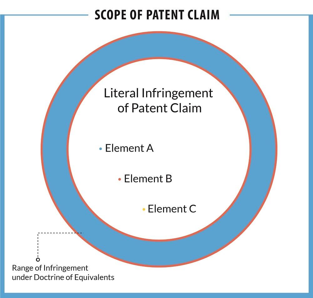 literal infringement patent claim