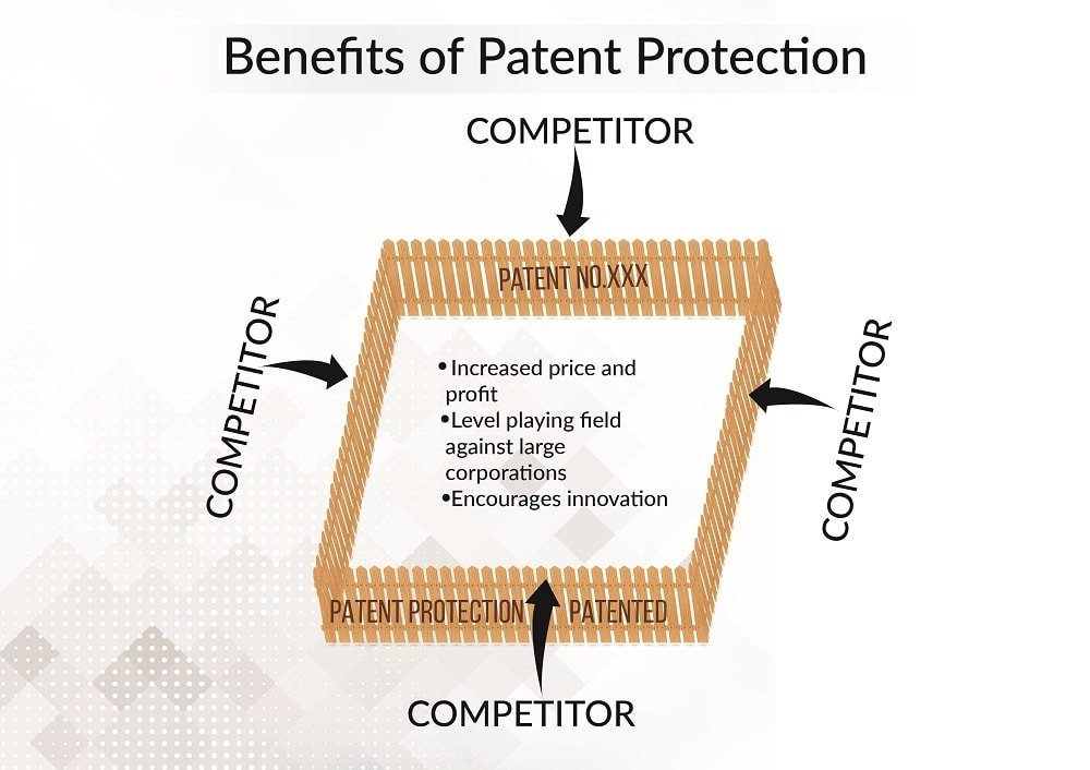 patent protection benefits