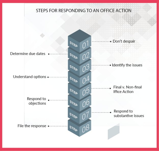 steps responding office action