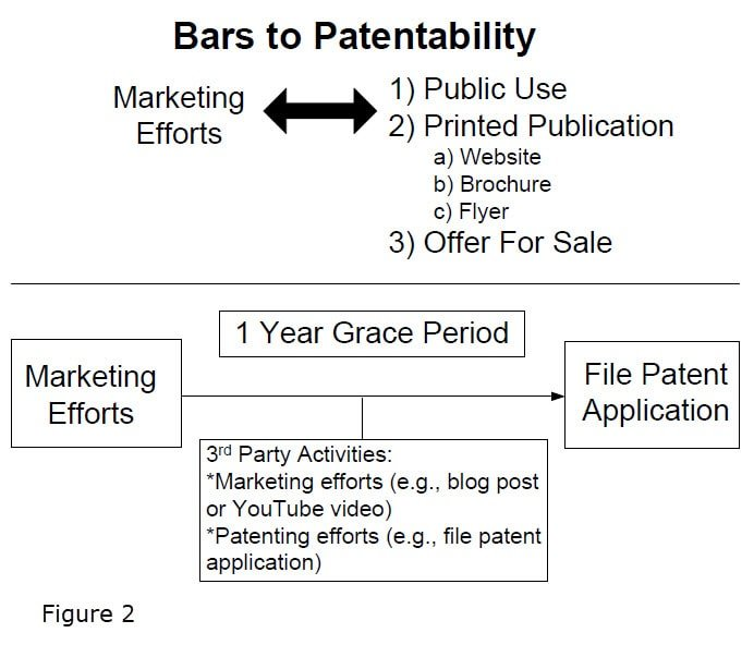 Figure 2 Bars to Patentability