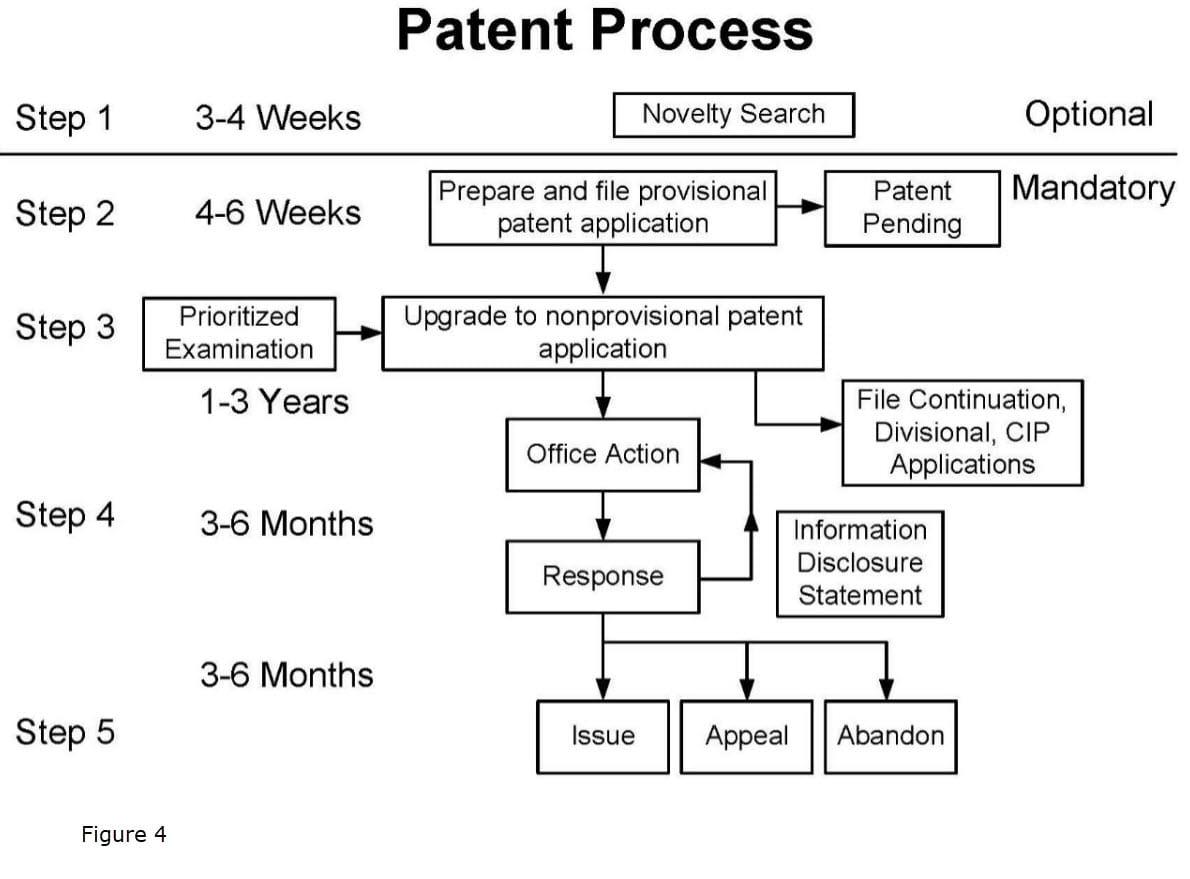 Full Patent Process Figure 4