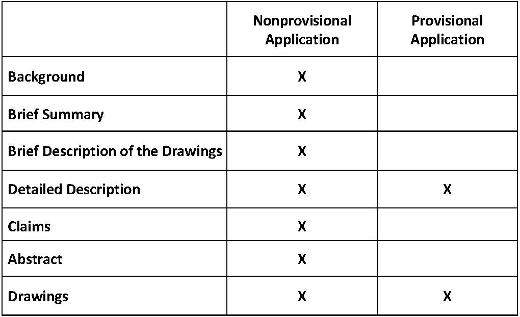 Table3 Parts of provisional and nonprovisional patent application