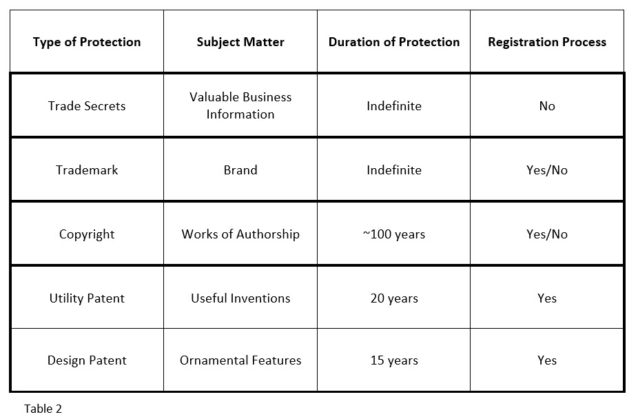 Type of Intellectual Property Features Matrix
