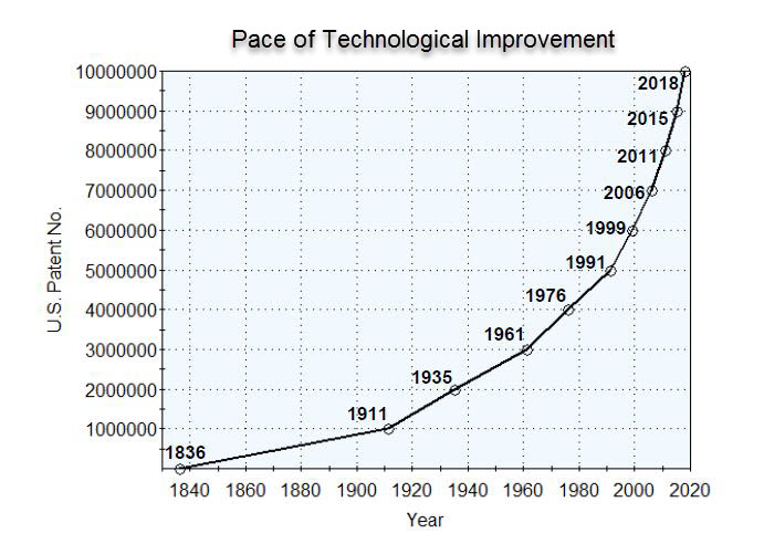 pace of patenting improvements