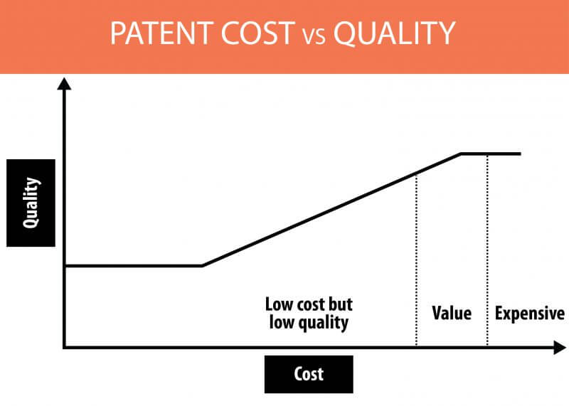 Patent Cost vs Quality