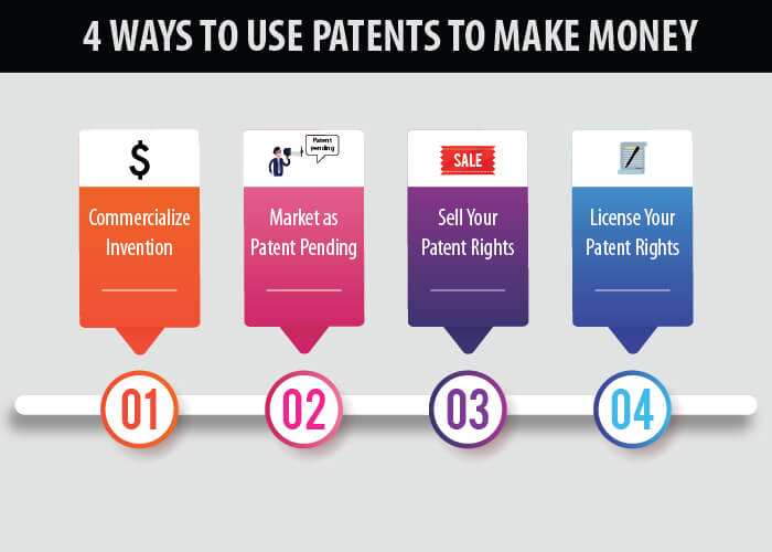 ways money patent