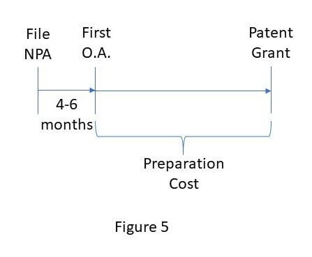 Delay patent cost 5